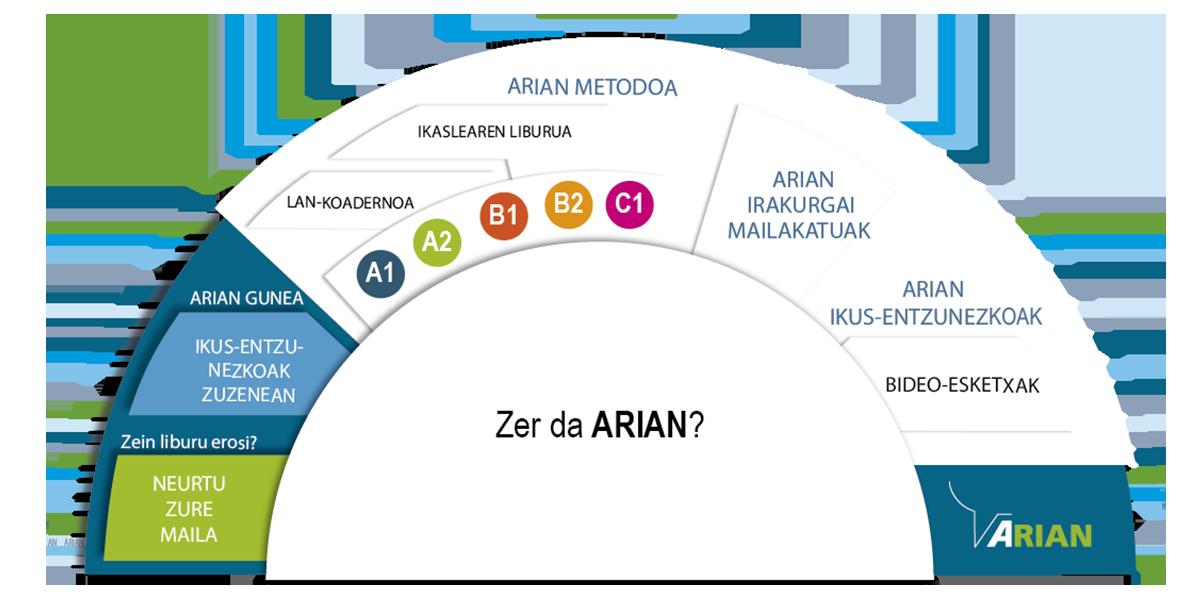 Arian metodoa